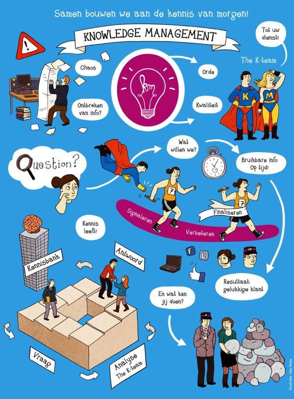 Poster_kennismanagement_NMBS_Europe-Inne_Haine